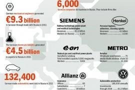A crise da Crimeia – uma dor de cabeça para o sector exportador alemão