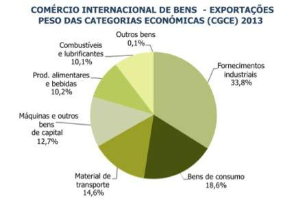 Exportações 2013 - categorias