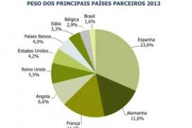 O comércio internacional português – dados de janeiro 2014