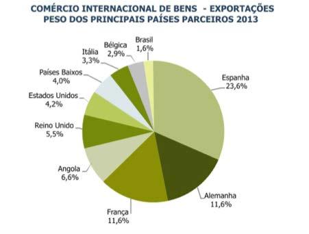 Exportações Portuguesas 2013