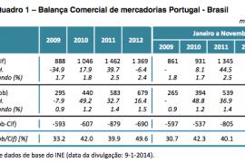 Comércio Internacional de Mercadorias de Portugal com o Brasil: evolução 2009-2013