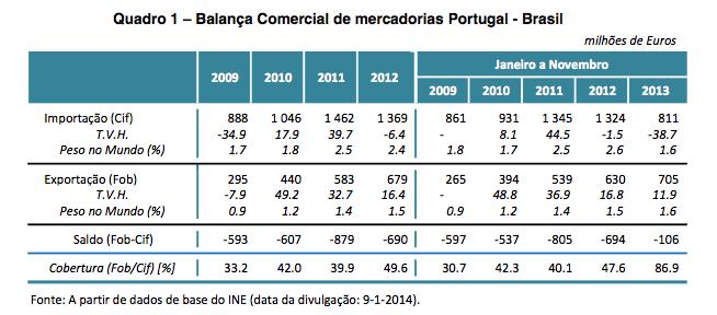 Balança Comercial de mercadorias Portugal - Brasil
