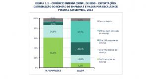 Grandes empresas são responsáveis por quase metade das exportações nacionais