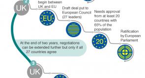 Brexit: Theresa May acciona o artigo  50º para saída da União Europeia