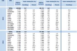 Comércio Internacional: exportações portuguesas aumentaram 20% e  importações 22%