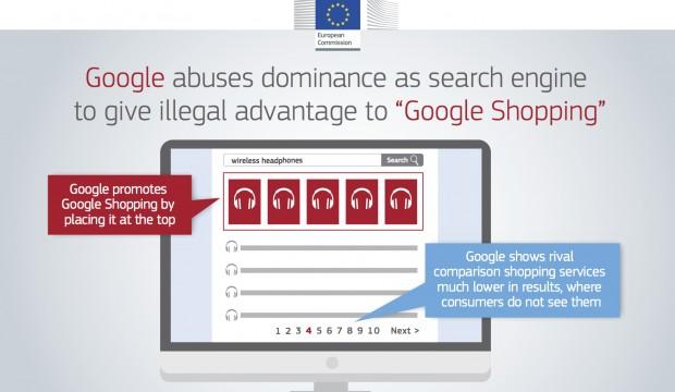Comissão multa a Google em 2,42 mil milhões de euros por abuso de posição dominante