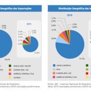 O perfil do comércio internacional português