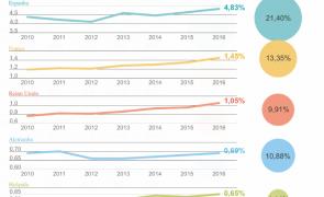 Exportações portuguesas aumentaram nos principais mercados europeus