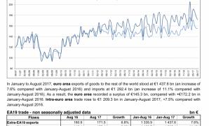 Zona Euro com superávit de 16,1 mil milhões de Euros no comércio de mercadorias