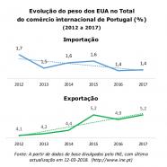 O comércio internacional de mercadorias entre Portugal e os EUA (2012 -2017)