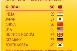 Barómetro do comércio global da DHL assinala  ligeiro crescimento, próximo da estagnação