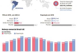 O novo acordo comercial União Europeia-Mercosul