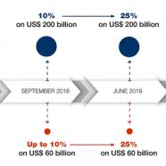 Os efeitos da guerra comercial EUA-China (estudo da CNUCED)