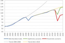 Entre 13% e 32%: a estimativa da OMC sobre a quebra do comércio mundial em 2020