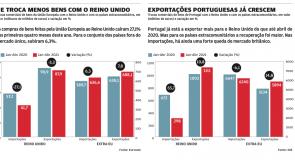 O impacto do Brexit na economia portuguesa e europeia